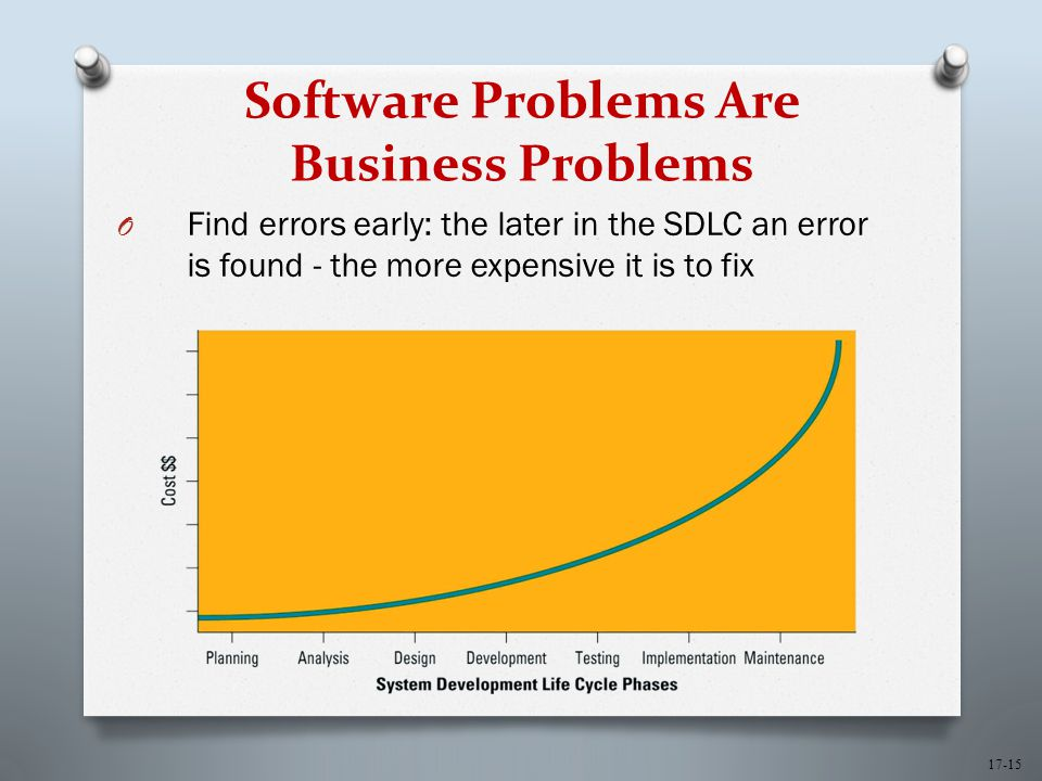 17-15 Software Problems Are Business Problems O Find errors early: the later in the SDLC an error is found - the more expensive it is to fix
