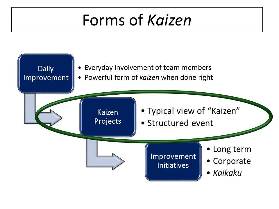 Forms of Kaizen Daily Improvement Everyday involvement of team members Powerful form of kaizen when done right Kaizen Projects Typical view of Kaizen Structured event Improvement Initiatives Long term Corporate Kaikaku