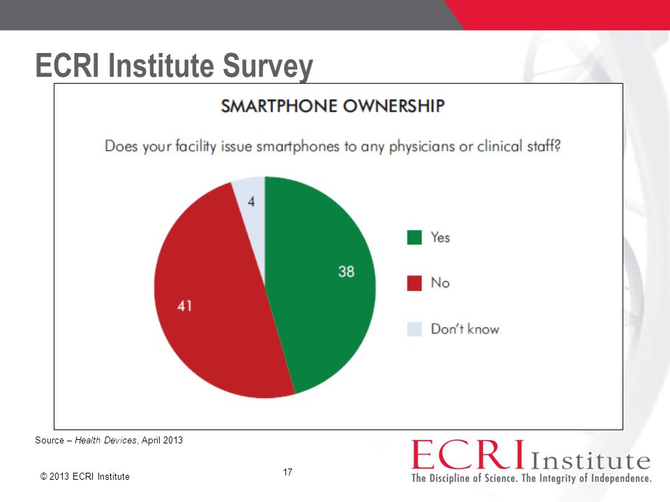 © 2013 ECRI Institute ECRI Institute Survey 17 Source – Health Devices, April 2013