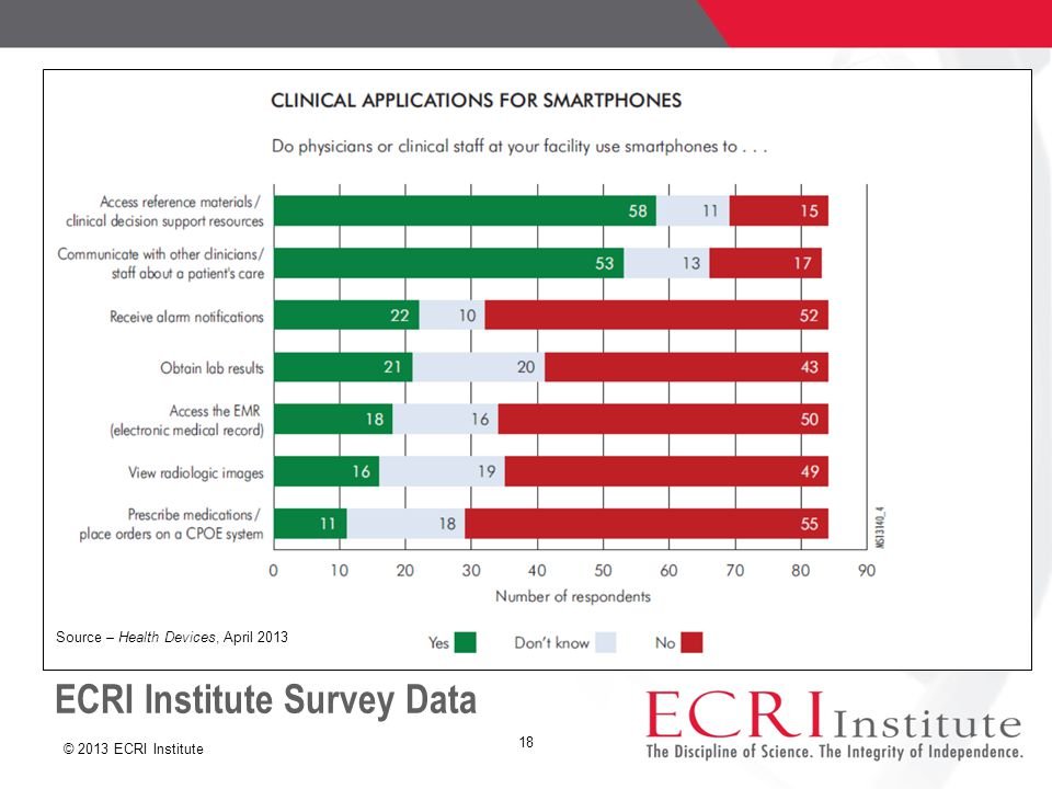 © 2013 ECRI Institute ECRI Institute Survey Data 18 Source – Health Devices, April 2013
