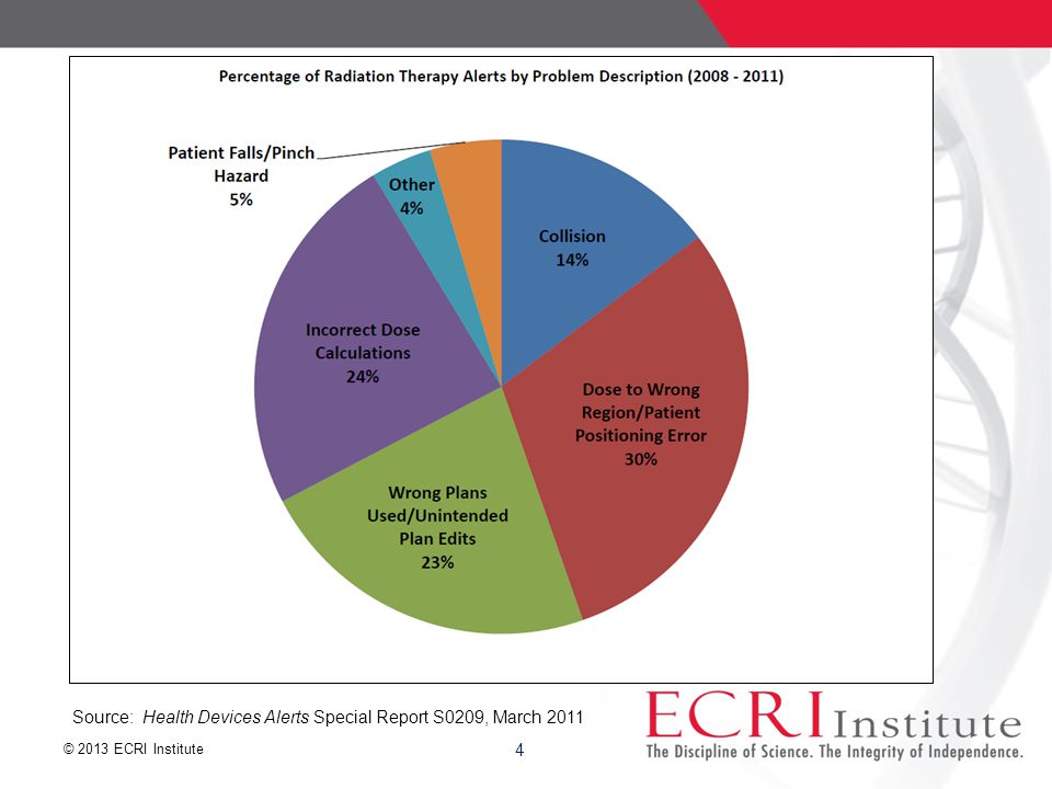 © 2013 ECRI Institute Telemedicine – New Technology Crossing State Lines 25