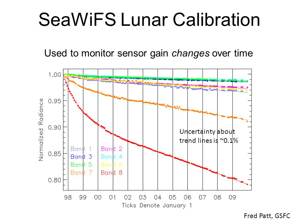 SeaWiFS Lunar Calibration Fred Patt, GSFC Used to monitor sensor gain changes over time Uncertainty about trend lines is ~0.1%