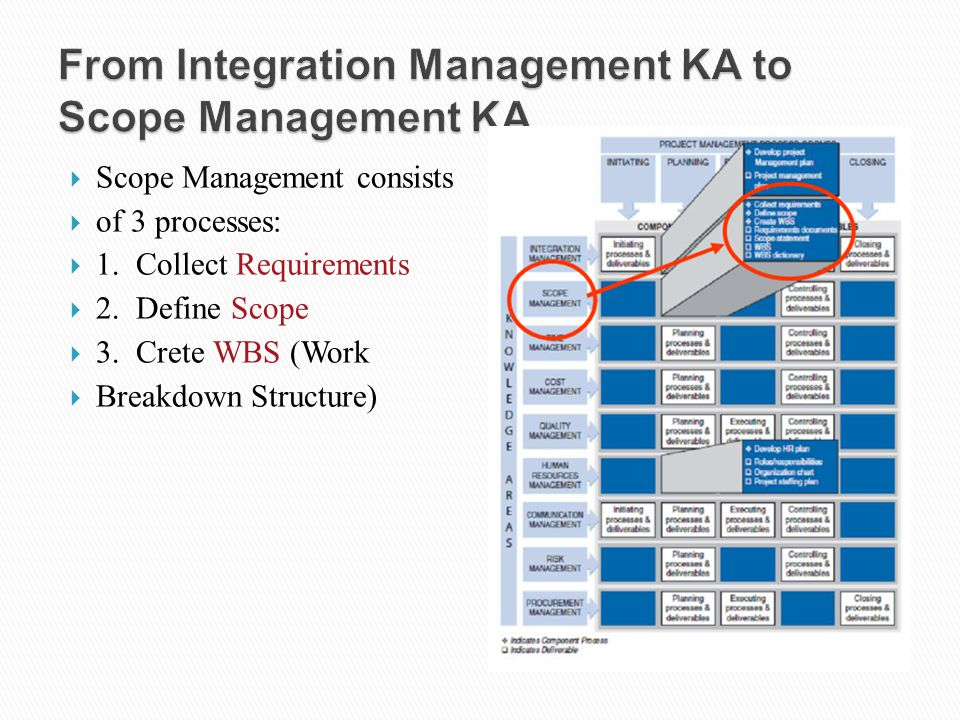  Scope Management consists  of 3 processes:  1. Collect Requirements  2. Define Scope  3. Crete WBS (Work  Breakdown Structure)