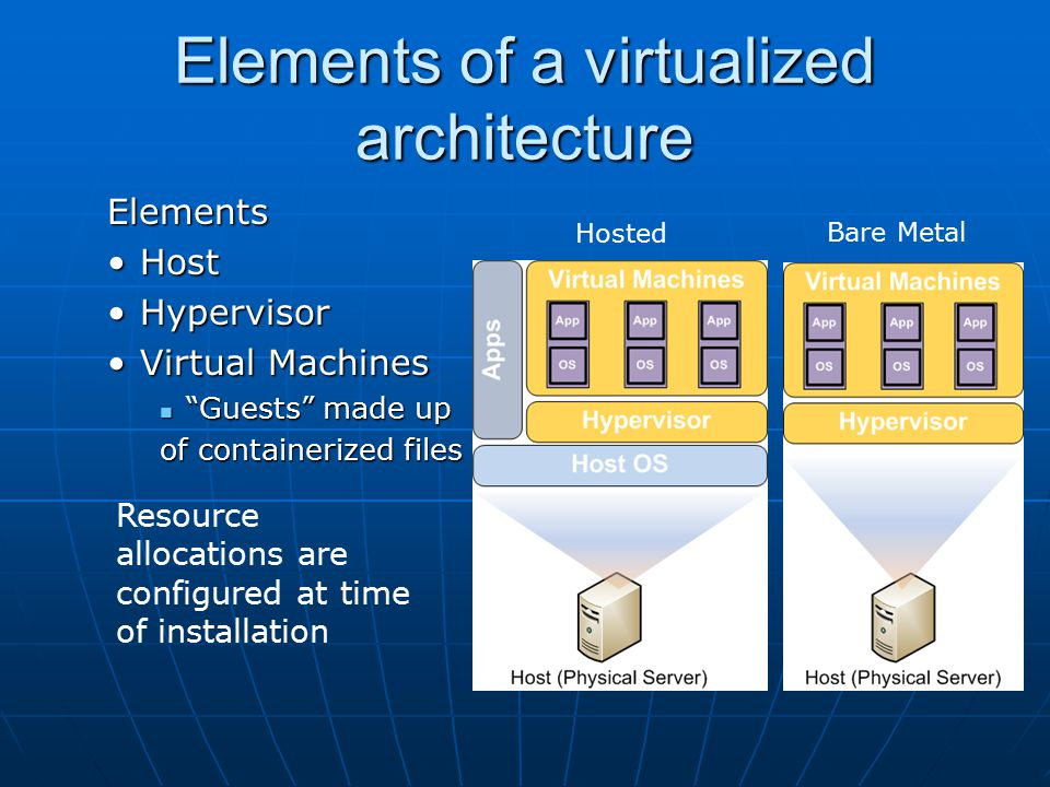 Elements of a virtualized architecture Elements HostHost HypervisorHypervisor Virtual MachinesVirtual Machines Guests made up Guests made up of containerized files Hosted Bare Metal Resource allocations are configured at time of installation