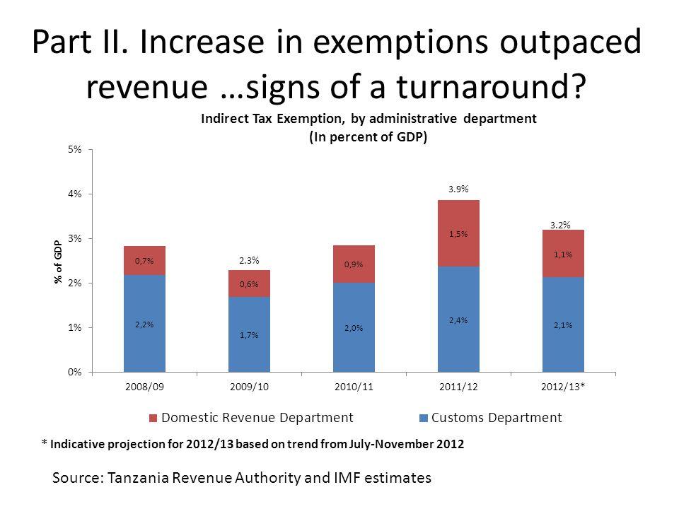 Exemption creep in domestic VAT Source: Tanzania Revenue Authority and IMF estimates