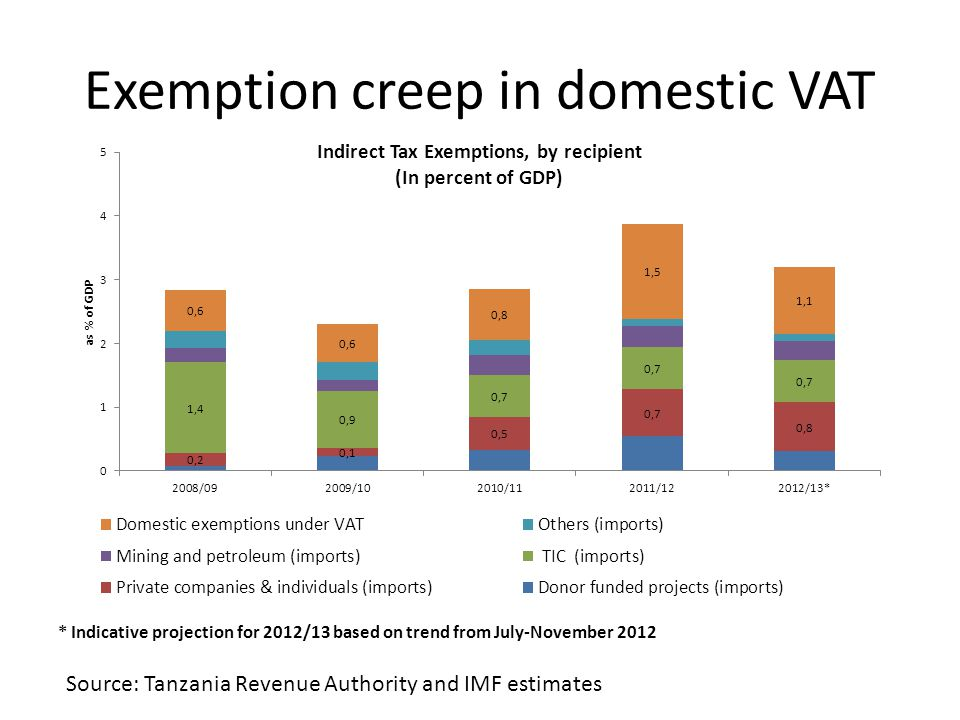 Two-thirds of exemptions from VAT on imports and domestic transactions Source: Tanzania Revenue Authority