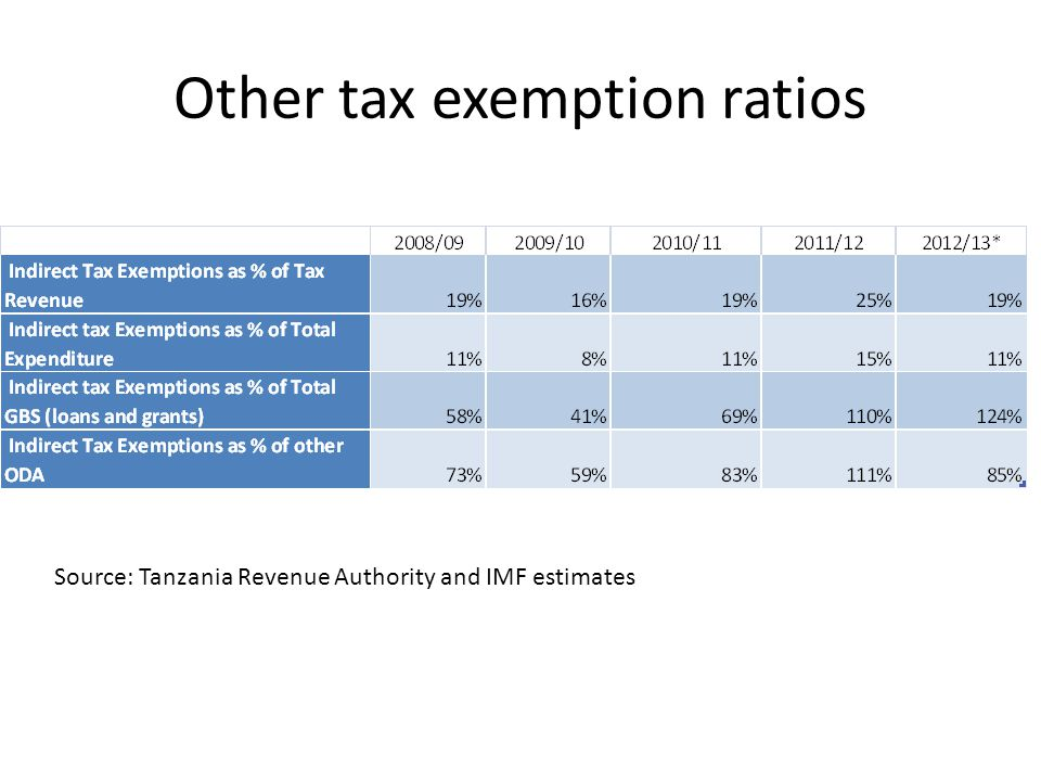Other tax exemption ratios Source: Tanzania Revenue Authority and IMF estimates