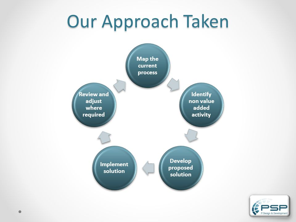 Our Approach Taken Map the current process Identify non value added activity Develop proposed solution Implement solution Review and adjust where required