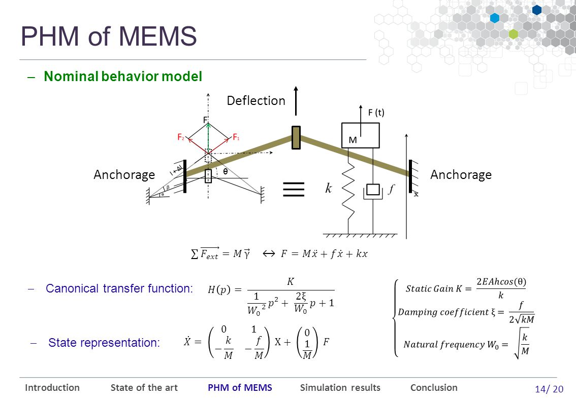 14/ 20 Deflection Anchorage ᶿ PHM of MEMS –Nominal behavior model Introduction State of the art PHM of MEMS Simulation results Conclusion  State representation:  Canonical transfer function: