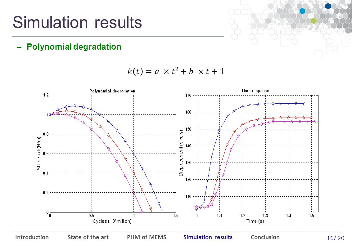 16/ 20 Introduction State of the art PHM of MEMS Simulation results Conclusion Simulation results –Polynomial degradation
