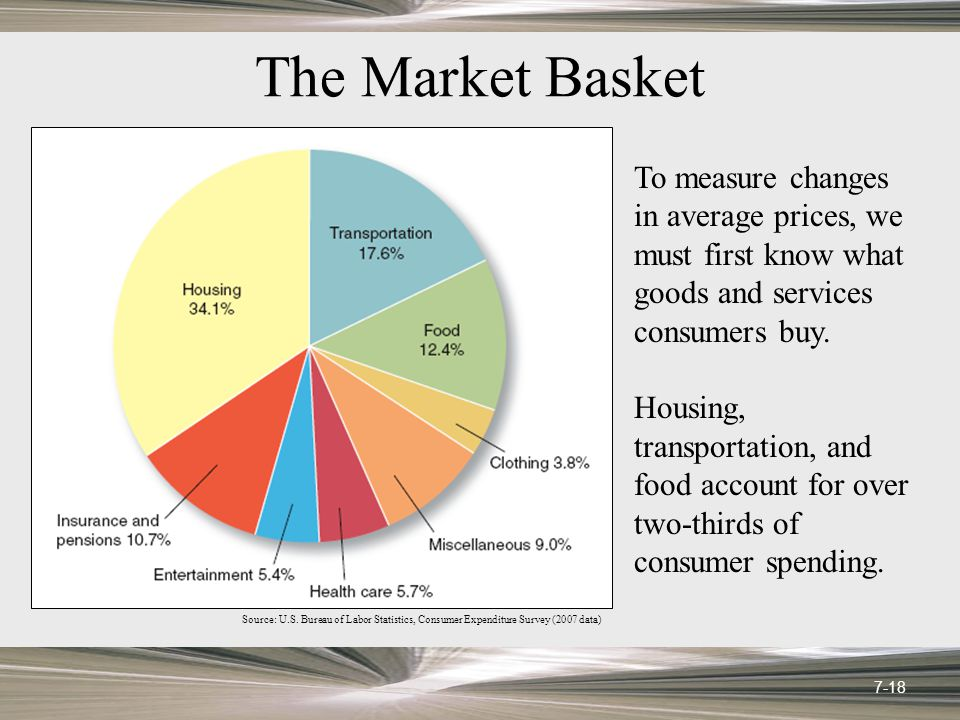 The Market Basket To measure changes in average prices, we must first know what goods and services consumers buy.