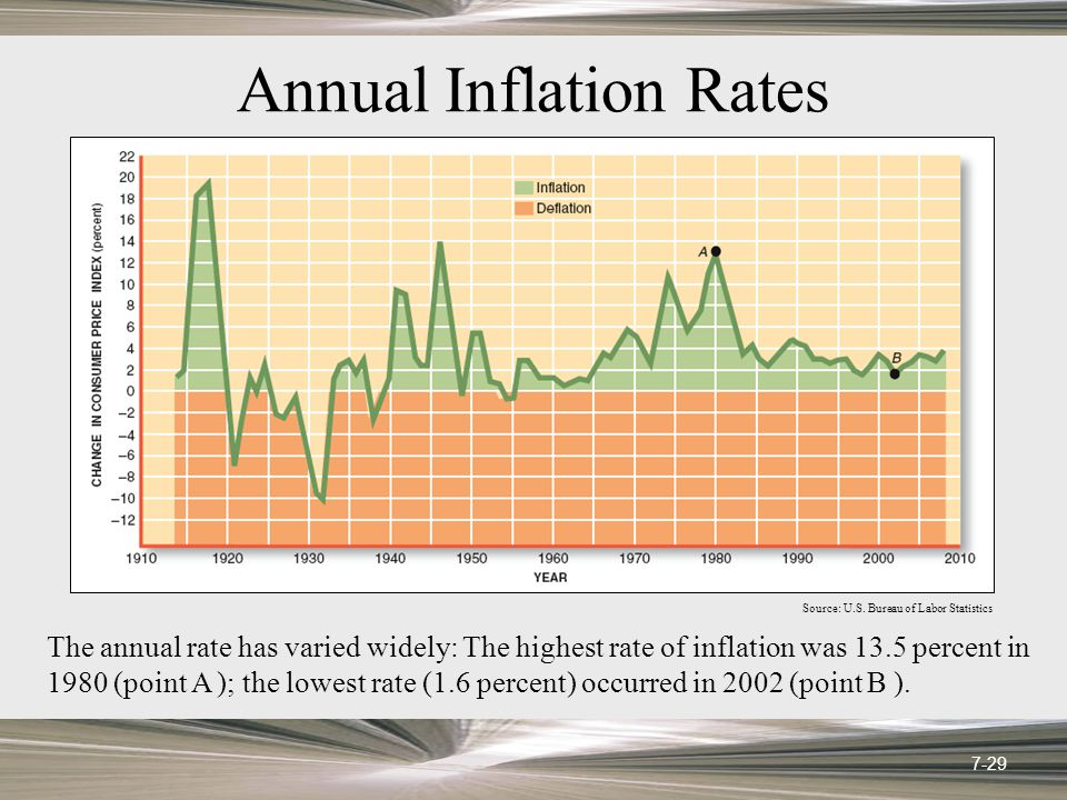 The annual rate has varied widely: The highest rate of inflation was 13.5 percent in 1980 (point A ); the lowest rate (1.6 percent) occurred in 2002 (point B ).
