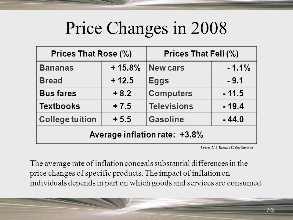 Deflation Dangers Deflation reverses redistributions caused by inflation Businesses are more reluctant to borrow money or to invest People lose confidence due to declining price levels deflating incomes and asset values 7-14