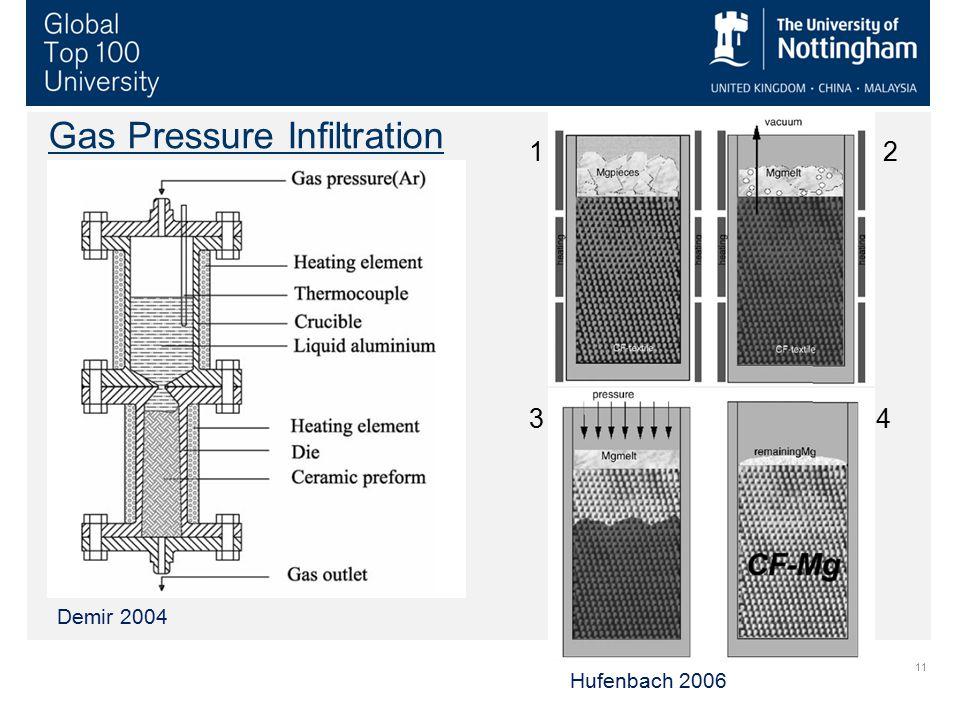 11 Gas Pressure Infiltration Demir 2004 Hufenbach 2006 1 2 3 4