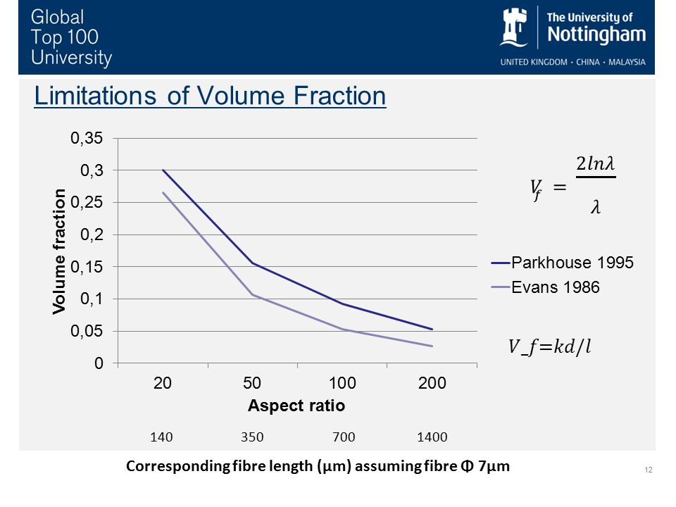 12 Limitations of Volume Fraction 140 350 700 1400 Corresponding fibre length (μm) assuming fibre Φ 7μm