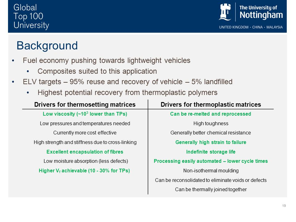 19 Background Fuel economy pushing towards lightweight vehicles Composites suited to this application ELV targets – 95% reuse and recovery of vehicle