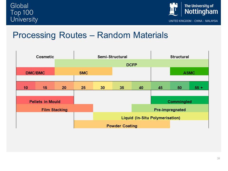 31 Processing Routes – Random Materials CosmeticSemi-StructuralStructural DCFP DMC/BMCSMC ASMC 10152025303540455055 + Pellets in Mould Commingled Film