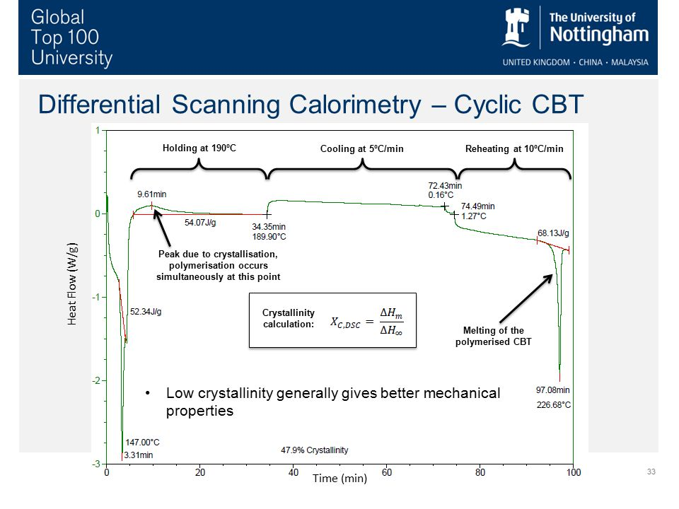 33 Differential Scanning Calorimetry – Cyclic CBT Heat Flow (W/g) Time (min) Peak due to crystallisation, polymerisation occurs simultaneously at this