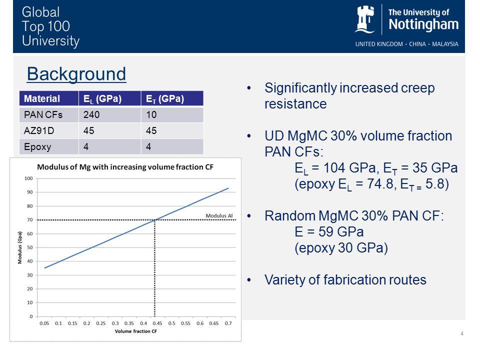 4 Background Significantly increased creep resistance UD MgMC 30% volume fraction PAN CFs: E L = 104 GPa, E T = 35 GPa (epoxy E L = 74.8, E T = 5.8) R