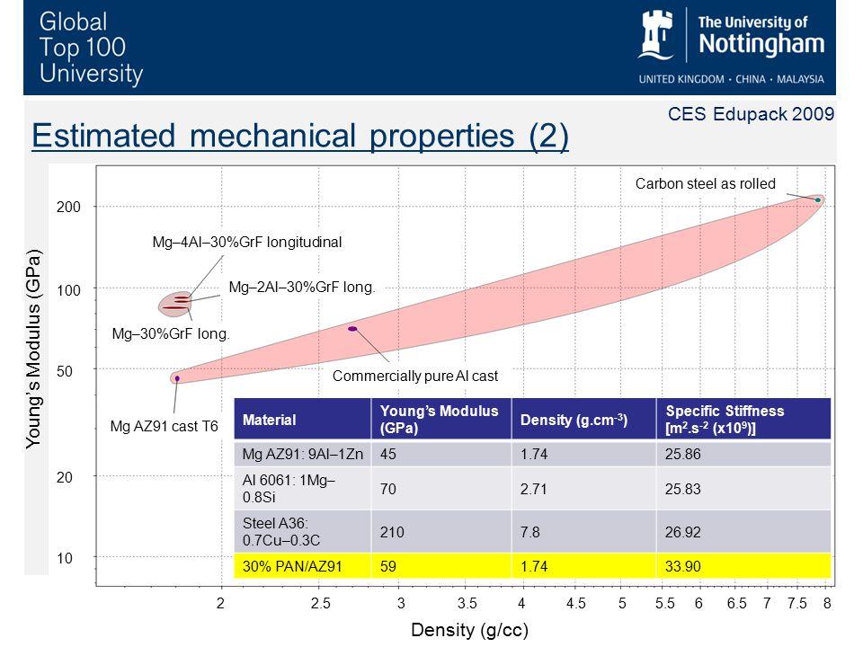 5 Estimated mechanical properties (2) Mg–4Al–30%GrF longitudinal Mg–2Al–30%GrF long. Mg–30%GrF long. Mg AZ91 cast T6 Commercially pure Al cast Carbon