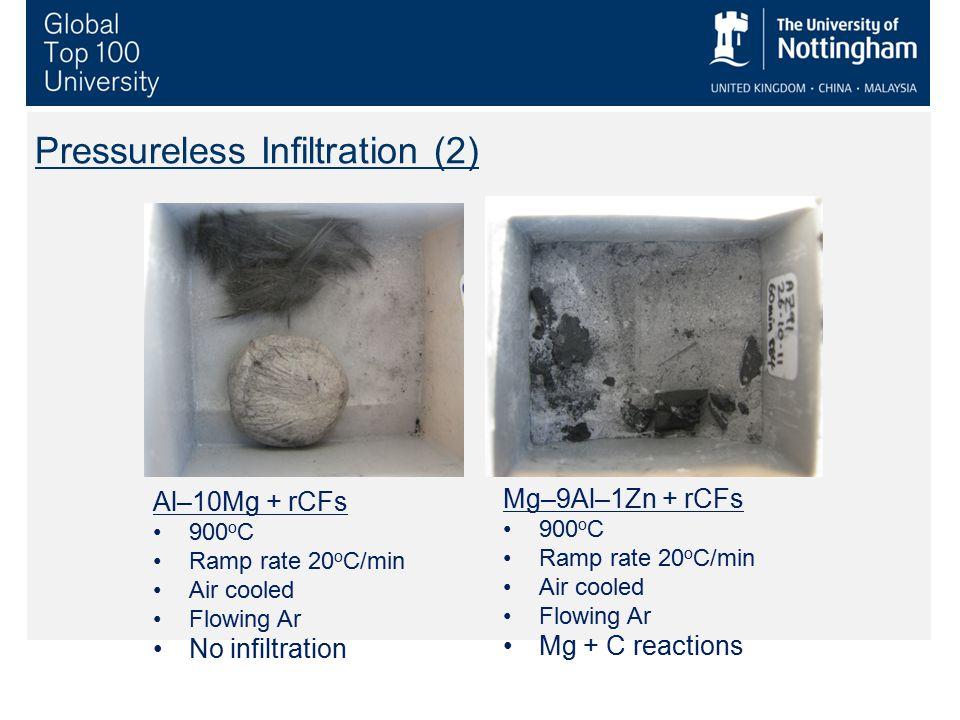 Pressureless Infiltration (2) Mg–9Al–1Zn + rCFs 900 o C Ramp rate 20 o C/min Air cooled Flowing Ar Mg + C reactions Al–10Mg + rCFs 900 o C Ramp rate 2