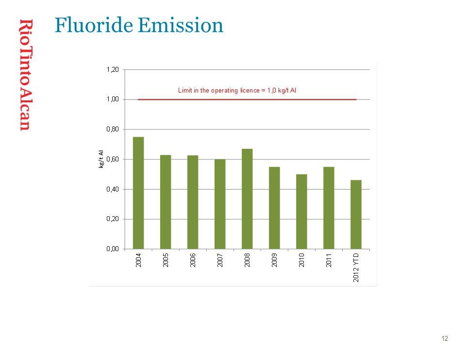 12 Fluoride Emission