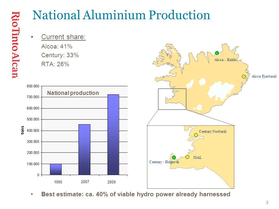 3 National Aluminium Production Century Norðurál ISAL Alcoa Fjarðarál Century - Helguvik Alcoa - Bakki 1995 2007 2009 Current share: Alcoa: 41% Century: 33% RTA: 26% Best estimate: ca.