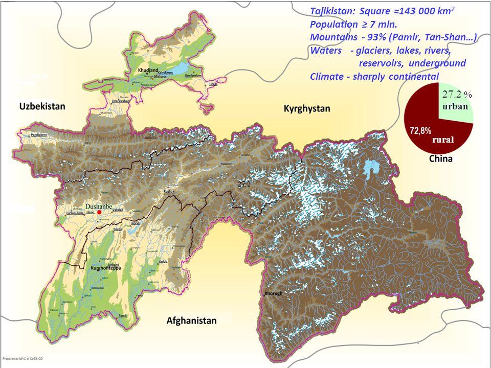 Glaciers in Tajikistan – the facts [1,2] Glaciers cover 6% of the Tajikistan territory.
