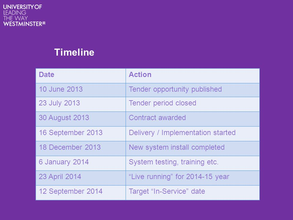 Timeline DateAction 10 June 2013Tender opportunity published 23 July 2013Tender period closed 30 August 2013Contract awarded 16 September 2013Delivery / Implementation started 18 December 2013New system install completed 6 January 2014System testing, training etc.
