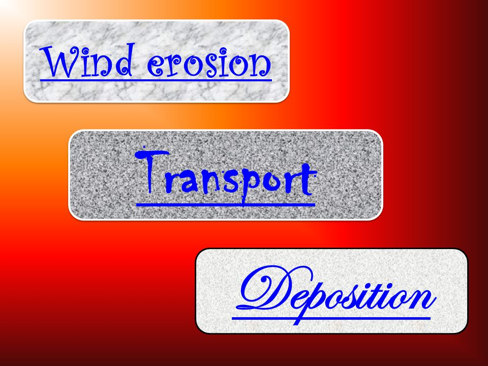 Wind erosion Transport Deposition