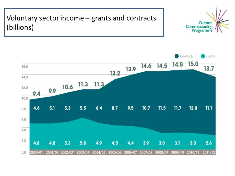 Voluntary sector income – grants and contracts (billions) – grants