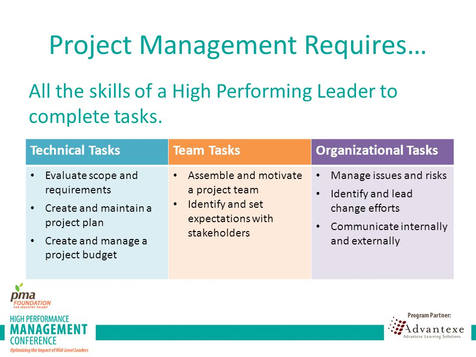 Technical Management Initiating Planning Executing Controlling Closing Initiating Define scope and timeline of project Set goals Define necessary resources/team Identify success criteria