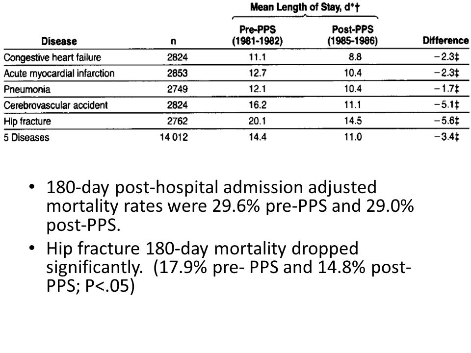 180-day post-hospital admission adjusted mortality rates were 29.6% pre-PPS and 29.0% post-PPS.