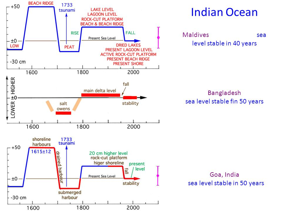 Indian Ocean Maldives sea level stable in 40 years Bangladesh sea level stable fin 50 years Goa, India sea level stable in 50 years
