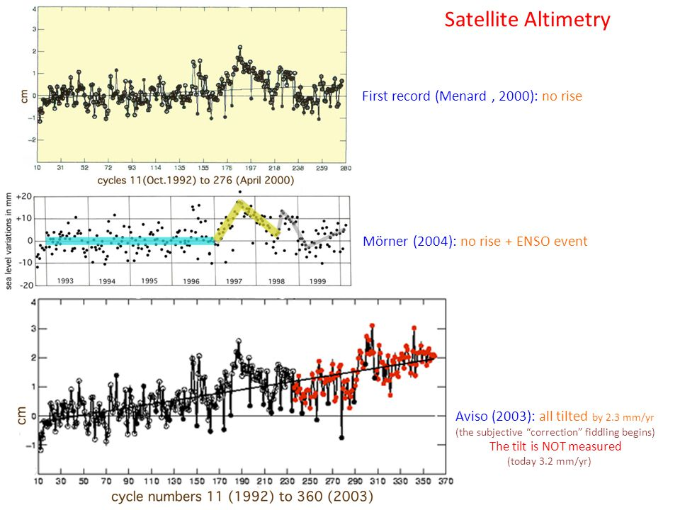 Satellite Altimetry First record (Menard, 2000): no rise Mörner (2004): no rise + ENSO event Aviso (2003): all tilted by 2.3 mm/yr (the subjective correction fiddling begins) The tilt is NOT measured (today 3.2 mm/yr)