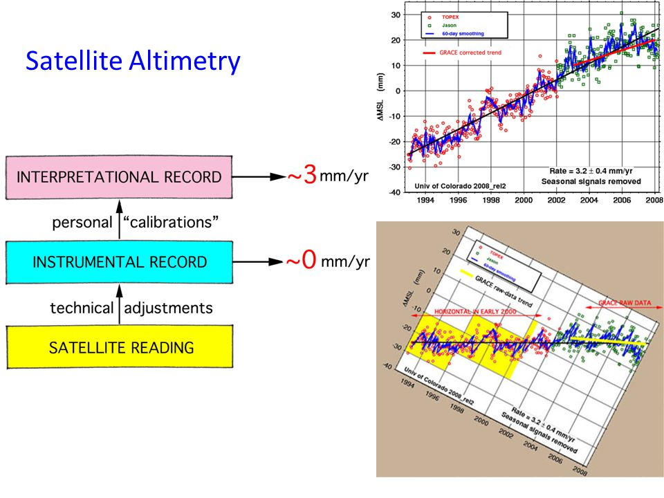 Satellite Altimetry