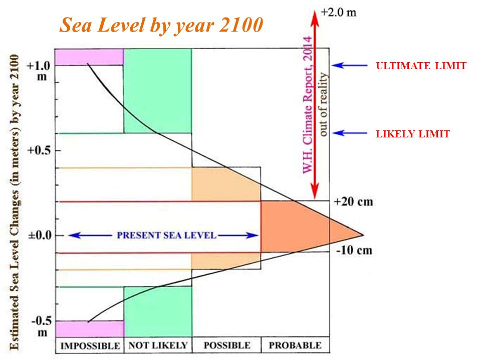 3 main variables will affect & control Future Sea Level (1)Changes in the ocean water volume (glacial eustasy) Ultimate frame: 10 mm/year ≈ maximum postglacial rates (2)Thermal expansion (steric eustasy) Ultimate frame: <5 mm/year ≈ short-term heating At shore: always zero (±0.0 mm/yr) – no water to expand (3)Redistribution of water masses over the globe important but regional to local and compensated on a global scale