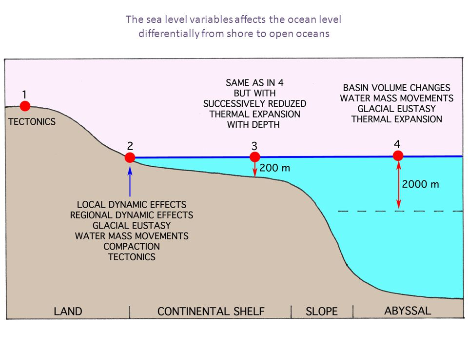 The sea level variables affects the ocean level differentially from shore to open oceans