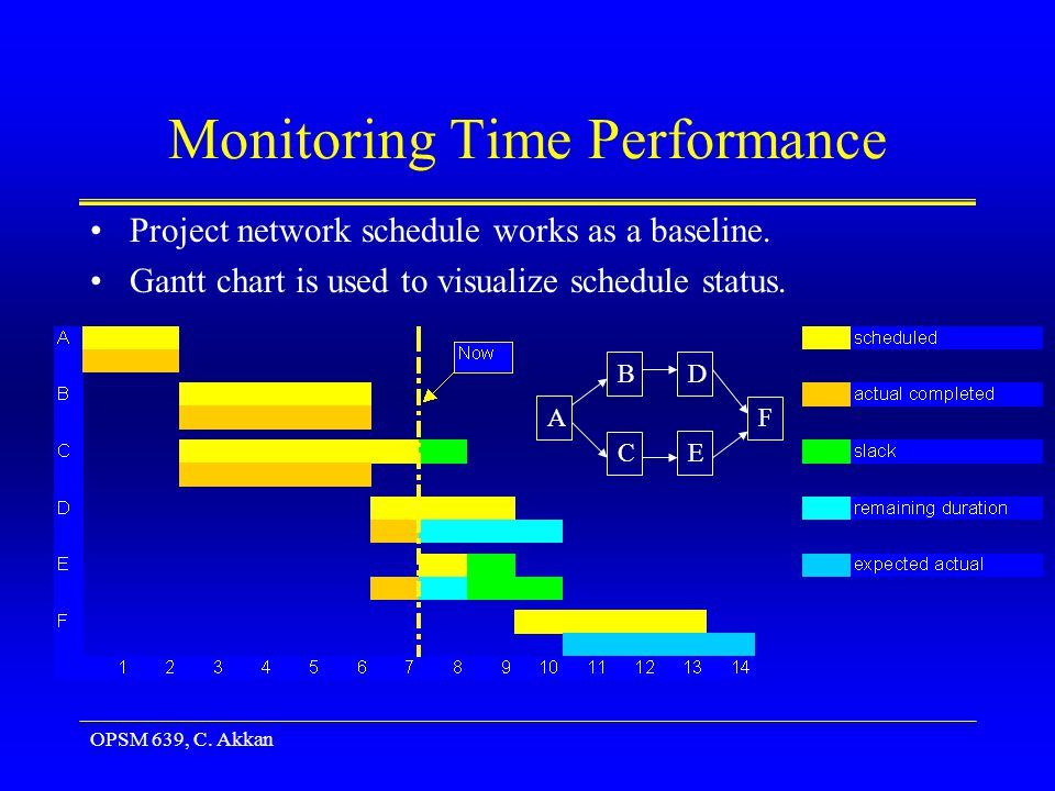 OPSM 639, C. Akkan Monitoring Time Performance Project network schedule works as a baseline.