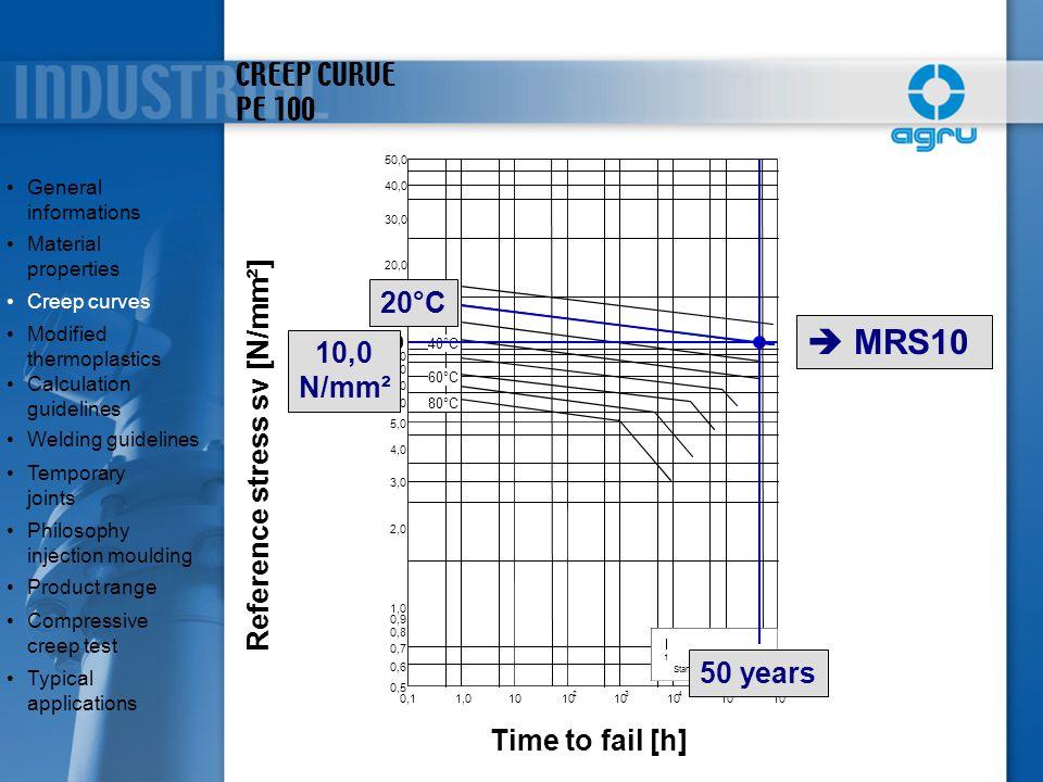 CREEP CURVE PE 100 0,11,010 2 3 4 5 0,5 0,6 0,7 0,8 0,9 1,0 2,0 3,0 4,0 5,0 6,0 7,0 8,0 9,0 10,0 20,0 30,0 40,0 50,0 20°C 40°C 60°C 1 1025 50 Standzei