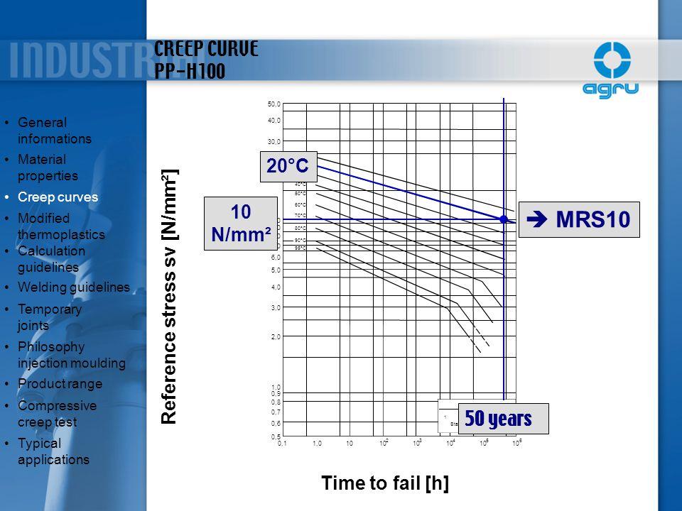CREEP CURVE PP-H100 0,11,010 2 3 4 5 6 0,5 0,6 0,7 0,8 0,9 1,0 2,0 3,0 4,0 5,0 6,0 7,0 8,0 9,0 10,0 20,0 30,0 40,0 50,0 1102550 Standzeit [Jahre] 20°C
