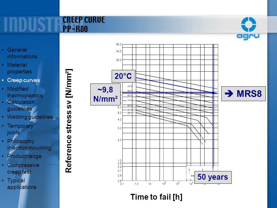 CREEP CURVE PP-R80 0,11,010 2 3 4 5 6 0,5 0,6 0,7 0,8 0,9 1,0 2,0 3,0 4,0 5,0 6,0 7,0 8,0 9,0 10,0 20,0 30,0 40,0 50,0 1 102550 Standzeit [Jahre] 20°C