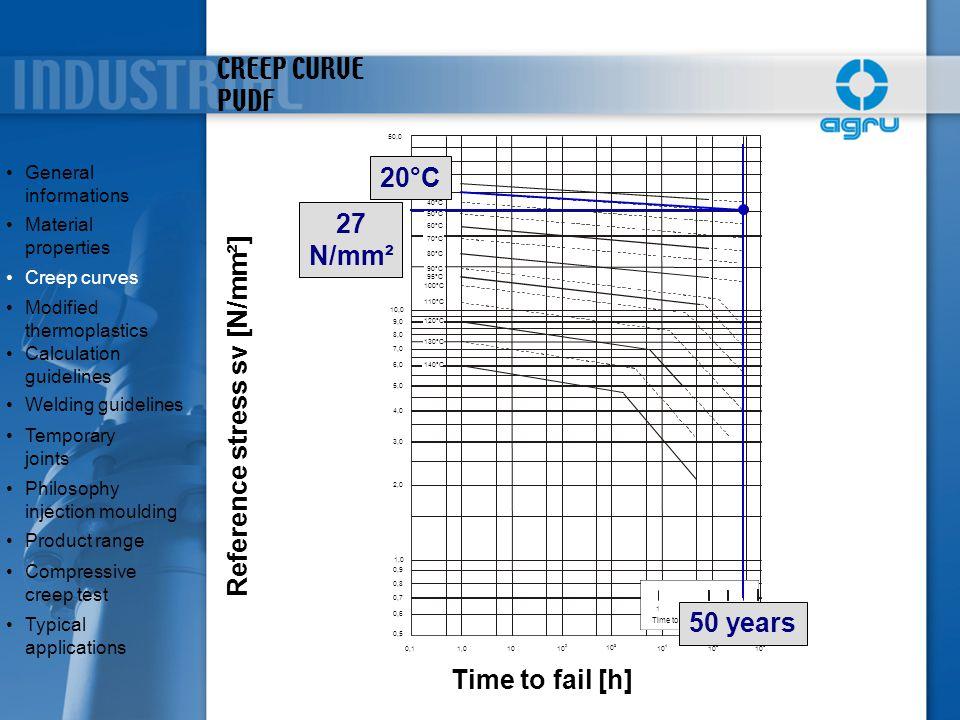 CREEP CURVE PVDF 1 1 0 2 5 50 1 0 0 10 2435 6 0,1 1,0 0,5 0,6 0,7 0,8 0,9 1,0 2,0 3,0 4,0 5,0 6,0 8,0 9,0 10,0 20,0 30,0 40,0 50,0 7,0 20°C 30°C 40°C