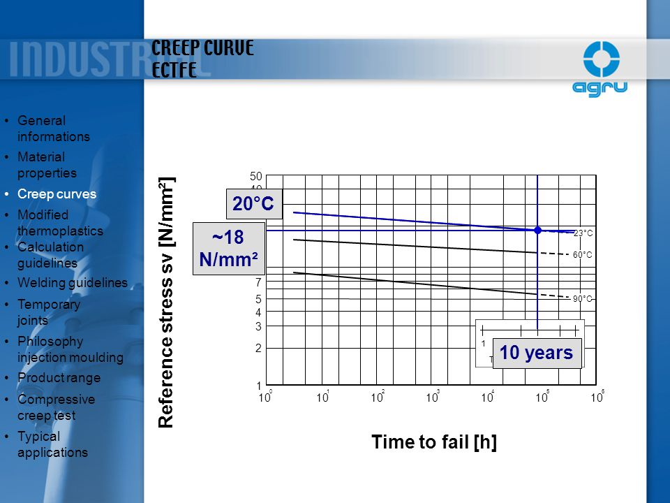 CREEP CURVE ECTFE 10 0 1 2 3 4 5 6 1 2 3 4 5 7 20 30 40 50 90°C 60°C 23°C 15102550 Time to fail [years] Reference stress sv [N/mm²] Time to fail [h] ~