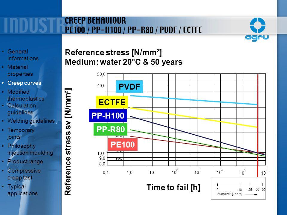 CREEP BEHAVIOUR PE100 / PP-H100 / PP-R80 / PVDF / ECTFE Reference stress [N/mm²] Medium: water 20°C & 50 years 0,11,010 2 3 4 56 8,0 9,0 10,0 20,0 30,