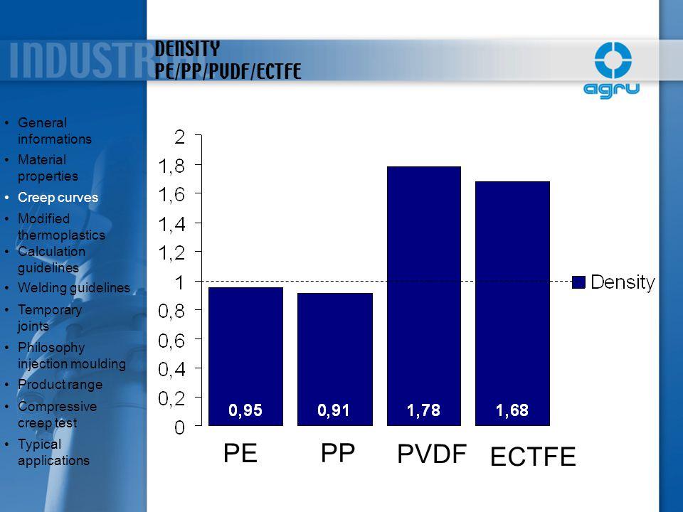 DENSITY PE/PP/PVDF/ECTFE General informationsGeneral informations Material propertiesMaterial properties Creep curves Modified thermoplasticsModified
