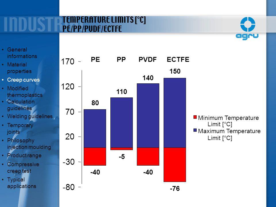 TEMPERATURE LIMITS [°C] PE/PP/PVDF/ECTFE -80 -30 20 70 120 170 Limit [°C] -40 -5 -40 -76 80 110 140 150 Minimum Temperature Maximum Temperature PEPPPV