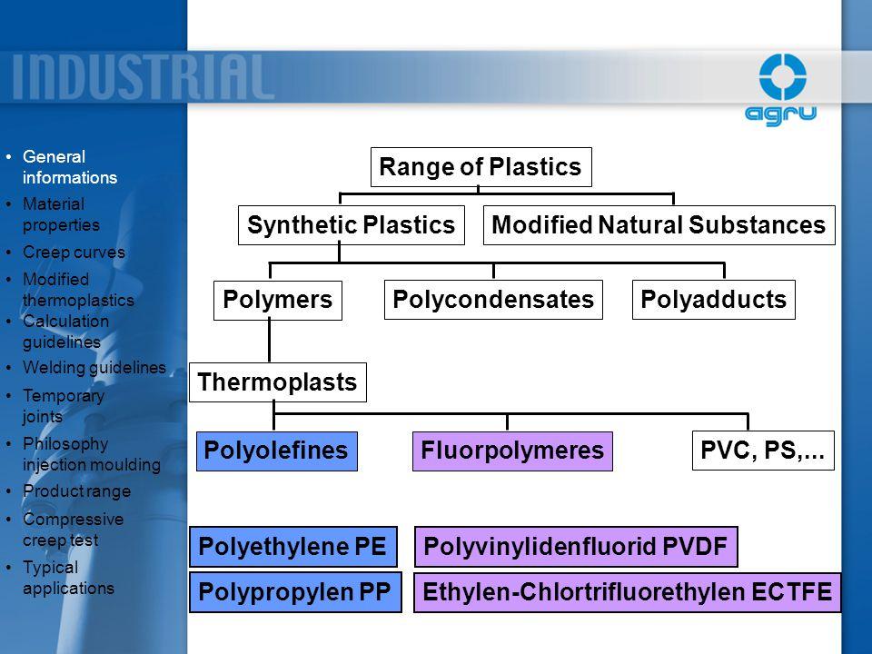 General informationsGeneral informations Polyethylene PE Polypropylen PP PVC, PS,... PolyolefinesFluorpolymeres Polyvinylidenfluorid PVDF Ethylen-Chlo