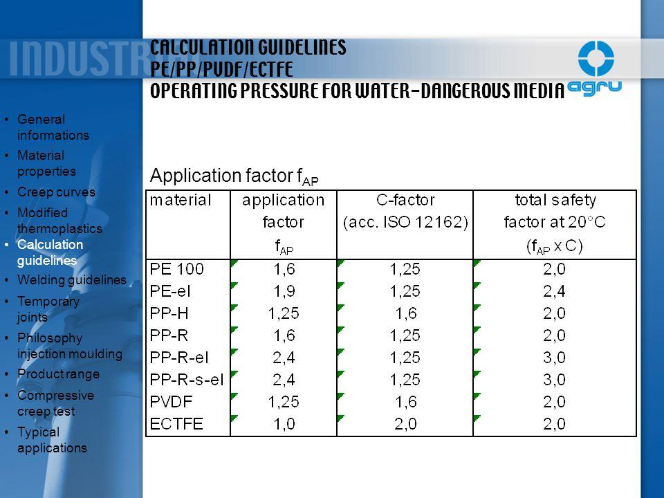 CALCULATION GUIDELINES PE/PP/PVDF/ECTFE OPERATING PRESSURE FOR WATER-DANGEROUS MEDIA Application factor f AP General informationsGeneral informations