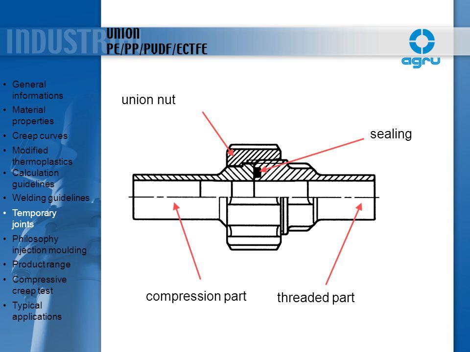 UNION PE/PP/PVDF/ECTFE sealing union nut threaded part compression part General informationsGeneral informations Material propertiesMaterial propertie